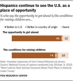 Chart showing that Hispanics continue to see the U.S. as a place of opportunity.
