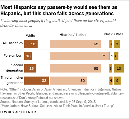 Chart showing that most Hispanics say passers-by would see them as Hispanic, but this share falls across generations.