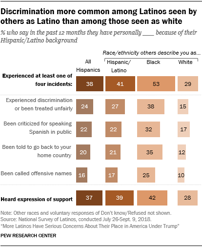 Chart showing that discrimination is more common among Latinos seen by others as Latino than among those seen as white.
