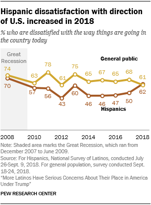 Line chart showing that Hispanic dissatisfaction with direction of U.S. increased in 2018.