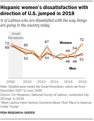 Line chart showing that Hispanic women's dissatisfaction with the direction of the U.S. jumped in 2018.