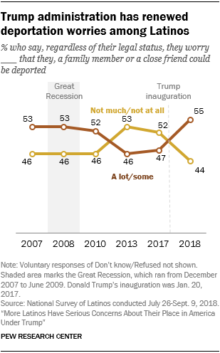 Line chart showing that the Trump administration has renewed deportation worries among Latinos.