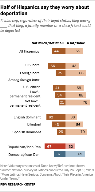 Chart showing that half of Hispanics say they worry about deportation.