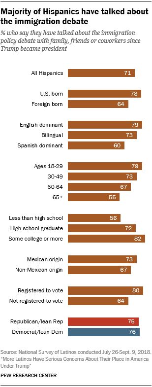 Chart showing that a majority of Hispanics have talked about the immigration debate.