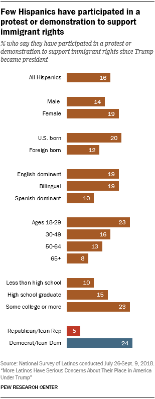 Chart showing that few Hispanics have participated in a protest or demonstration to support immigrant rights.