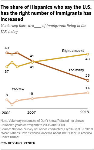 Line chart showing that the share of Hispanics who say the U.S. has the right number of immigrants has increased.