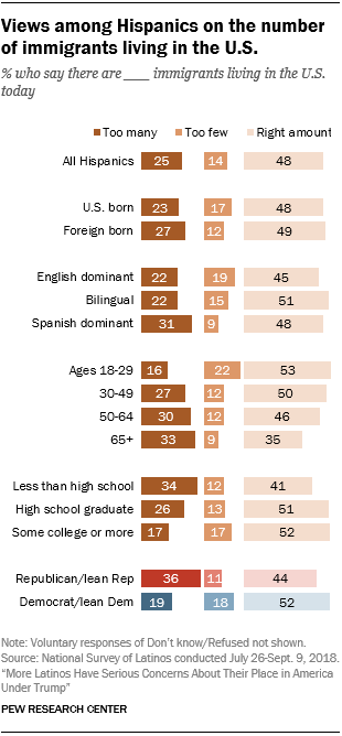 Chart showing views among Hispanics on the number of immigrants living in the U.S.