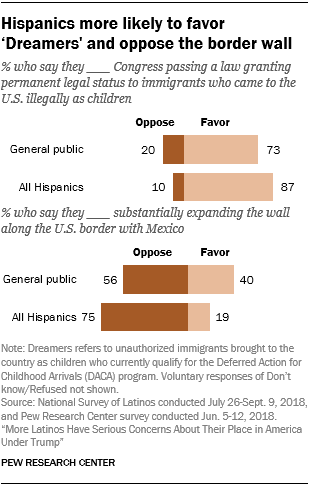 Chart showing that Hispanics are more likely to favor 'Dreamers' and oppose the border wall.