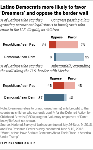 Chart showing that Latino Democrats are more likely to favor 'Dreamers' and oppose the border wall.