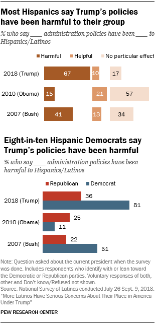 Line charts showing that few Hispanics approve of Trump's job performance as president, but among Hispanics there are big differences in views of Trump by party.