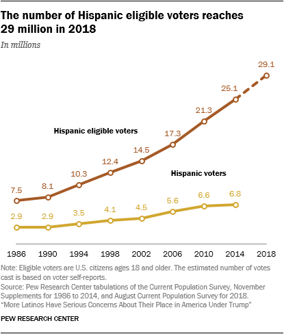 Line chart showing that the number of Hispanic eligible voters reaches 29 million in 2018.