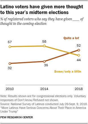 Line chart showing that Latino voters have given more thought to this year's midterm elections.