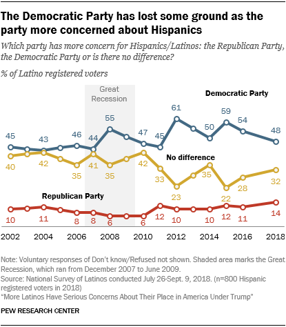 Line chart showing that the Democratic Party has lost some ground as the party more concerned about Hispanics.