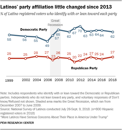 Line chart showing that Latinos' party affiliation is little changed since 2013.