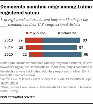 Chart showing that Democrats maintain edge among Latino registered voters.