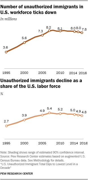 Line charts showing that the number of unauthorized immigrants in U.S. workforce ticks down and that unauthorized immigrants decline as a share of the U.S. labor force.