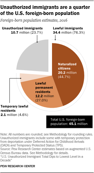 Pie chart showing that unauthorized immigrants are a quarter of the U.S. foreign-born population.