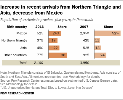 Chart showing that there is an increase in recent arrivals from the Northern Triangle and Asia and a decrease from Mexico.