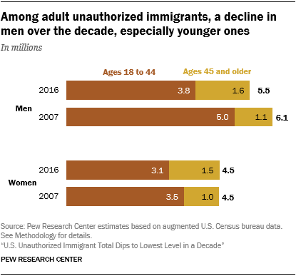 Chart showing that among adult unauthorized immigrants, there has been a decline in men over the decade, especially younger ones.