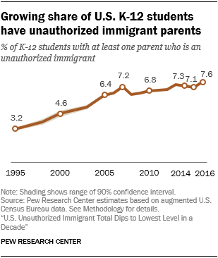 Line chart showing that a growing share of U.S. K-12 students have unauthorized immigrant parents.