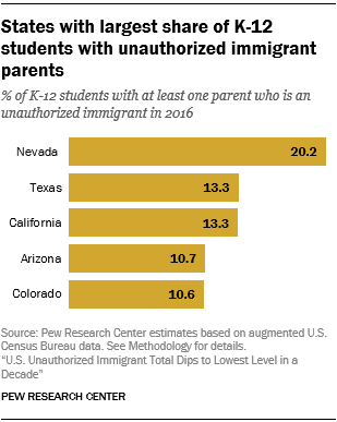 Chart showing the Nevada, Texas, California, Arizona and Colorado are the states with the largest share of K-12 students with unauthorized immigrant parents.