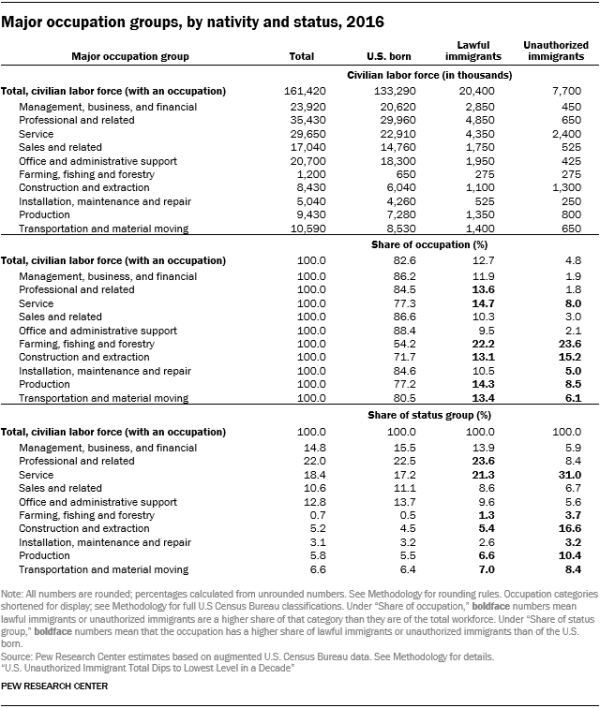 Table showing major occupation groups by nativity and status in 2016.