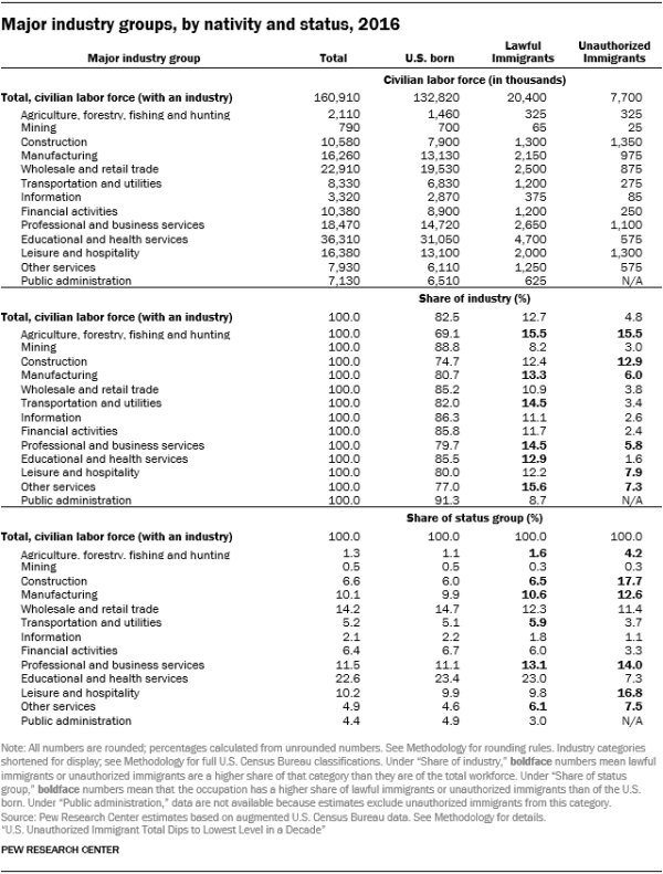 Table showing major industry groups by nativity and status in 2016.