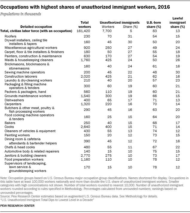 Table showing occupations with highest shares of unauthorized immigrant workers in 2016.