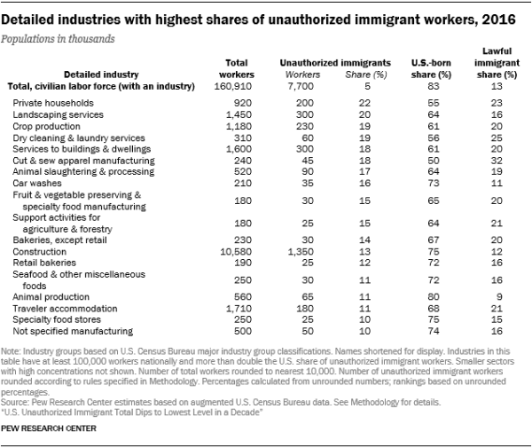 Table showing detailed industries with highest shares of unauthorized immigrant workers in 2016.