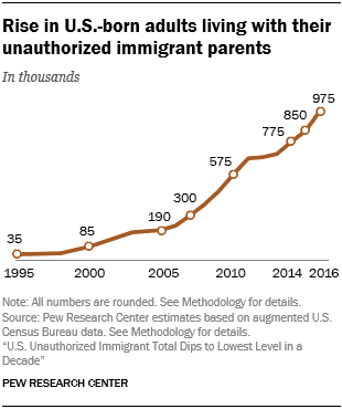 Line chart showing that there is a rise in U.S.-born adults living with their unauthorized immigrant parents.