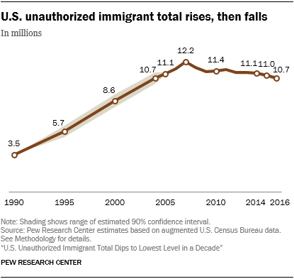 Line chart showing that U.S. unauthorized immigrant total rises, then falls.