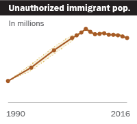 Facts on U.S. Immigrants, 2016: Unauthorized immigrant population