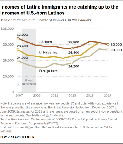 Line chart showing that incomes of Latino immigrants are catching up to the incomes of U.S.-born Latinos.