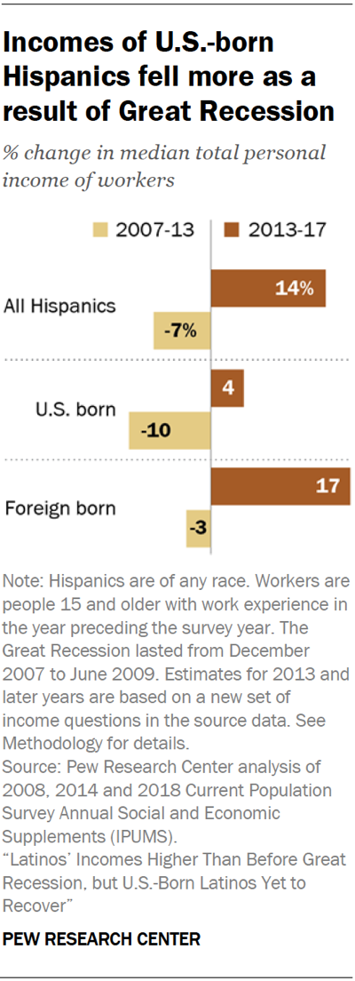 Chart showing that incomes of U.S.-born Hispanics fell more as a result of Great Recession than incomes of foreign born Hispanics.