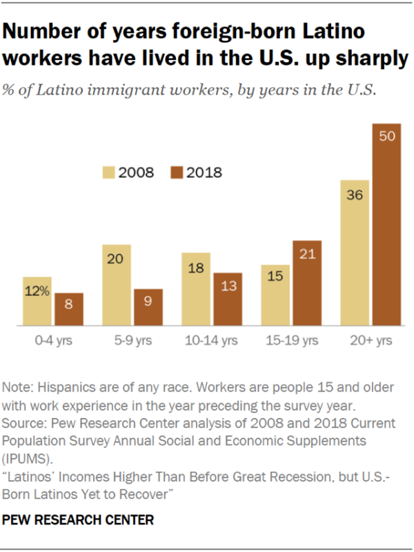 Chart showing that the number of years that foreign-born Latino workers have lived in the U.S. is up sharply.