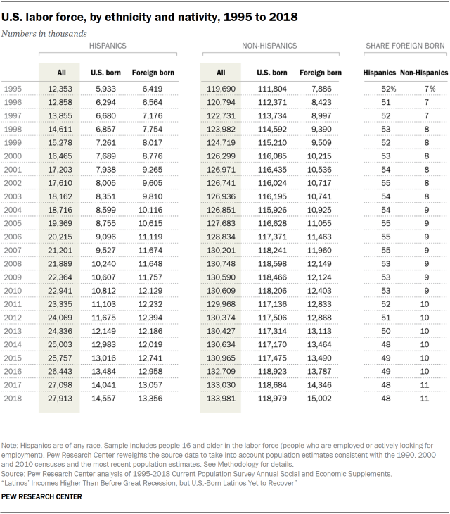 Table showing the U.S. labor force, by ethnicity and nativity, 1995 to 2018