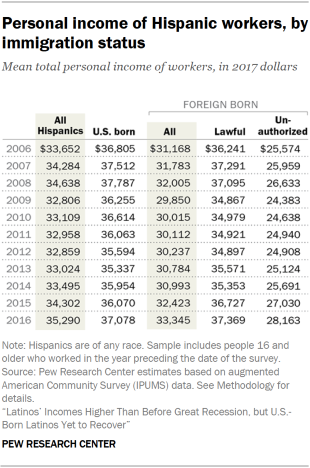 Table showing the mean total personal income of Hispanic workers by immigration status in 2017 dollars.