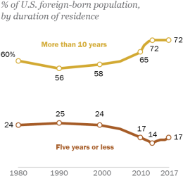Hispanic Trends - Pew Research Center