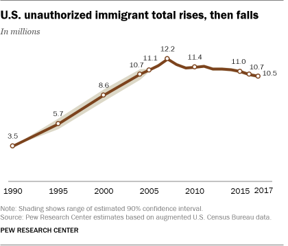 Chart showing that the U.S. unauthorized immigrant total rose from 1990 to 2007, when it began to fall. Since then, the population declined to 10.5 million in 2017.
